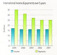 Graph of APRA'a international income and expenditures over 5 years.